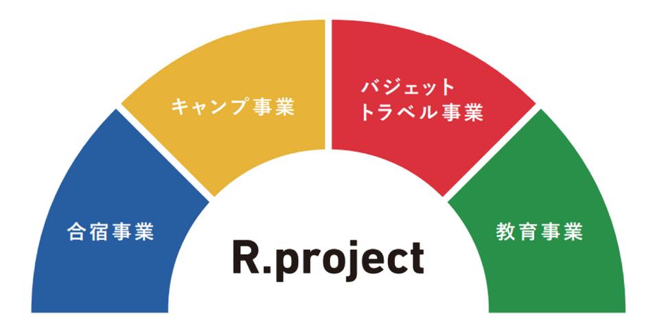 R.projectとは?